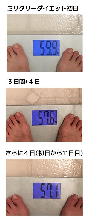 ミリタリーダイエット 口コミ 体験談で体重を実際に測っている はじめは59.9kg つぎに57.6kg さいごは57.1kgまで減量した体重計の画像